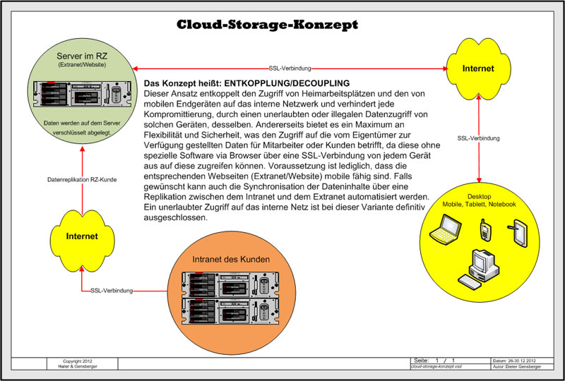 Cloud-Storage-Konzept